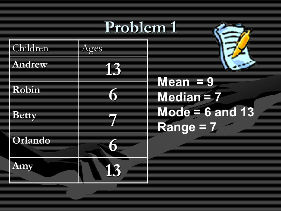 Problem 1 ChildrenAges Andrew13 Robin6 Betty7 Orlando6 Amy13 Mean = 9 Median = 7 Mode = 6 and 13 Range = 7