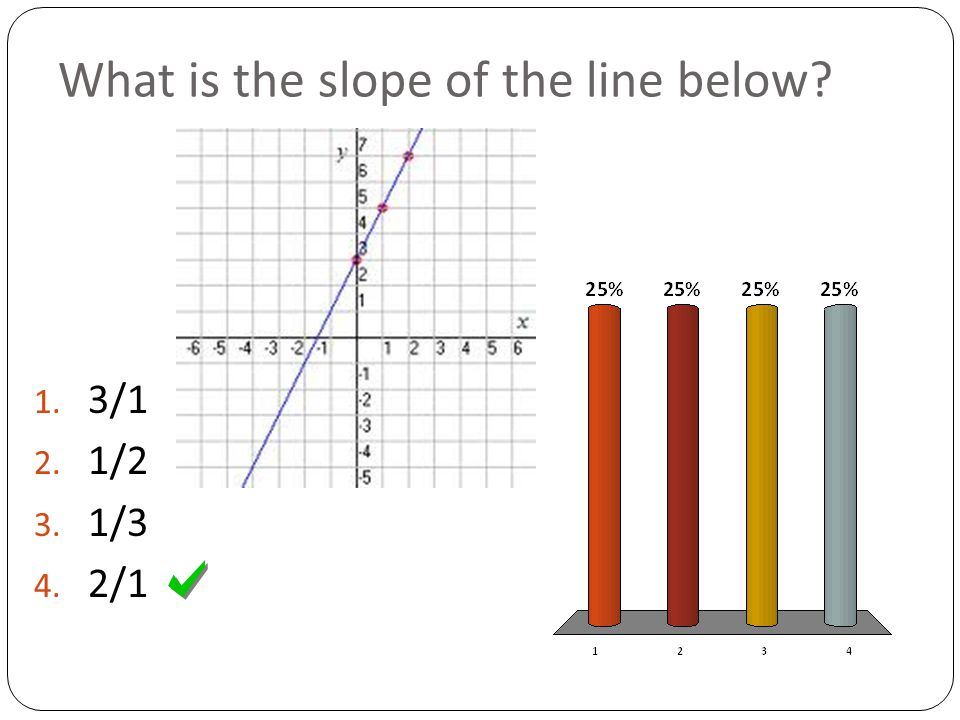 What is the slope of the line below 1. 3/1 2. 1/2 3. 1/3 4. 2/1