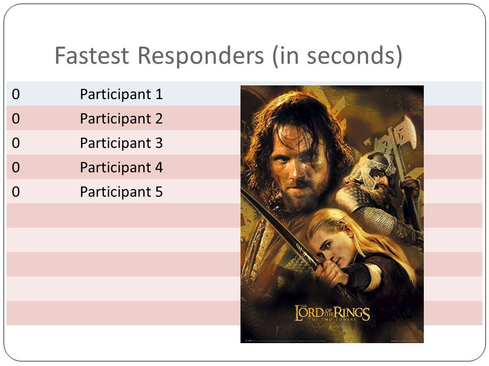 Fastest Responders (in seconds) 0Participant 1 0Participant 2 0Participant 3 0Participant 4 0Participant 5