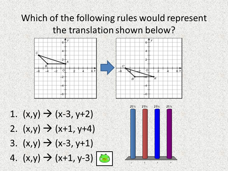 Which of the following rules would represent the translation shown below? 1.(x,y)  (x-3, y+2) 2.(x,y)  (x+1, y+4) 3.(x,y)  (x-3, y+1) 4.(x,y)  (x+