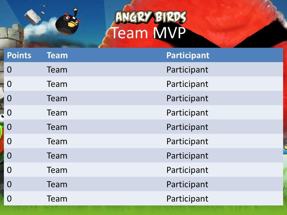 Team MVP PointsTeamParticipant 0TeamParticipant 0TeamParticipant 0TeamParticipant 0TeamParticipant 0TeamParticipant 0TeamParticipant 0TeamParticipant