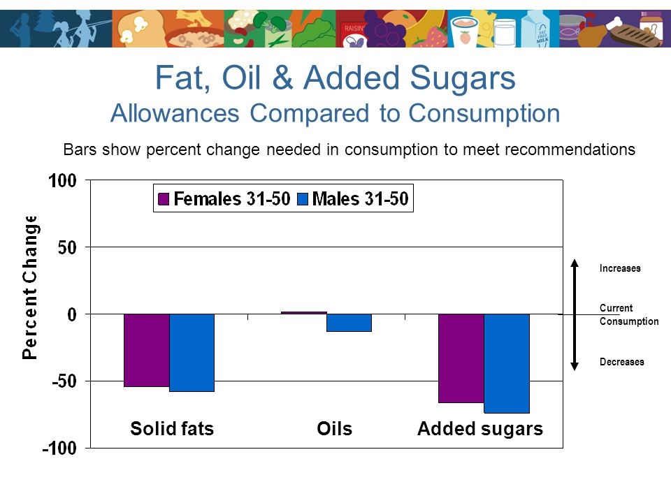 Fat, Oil & Added Sugars Allowances Compared to Consumption Solid fats Oils Added sugars Increases Current Consumption Decreases Bars show percent chan