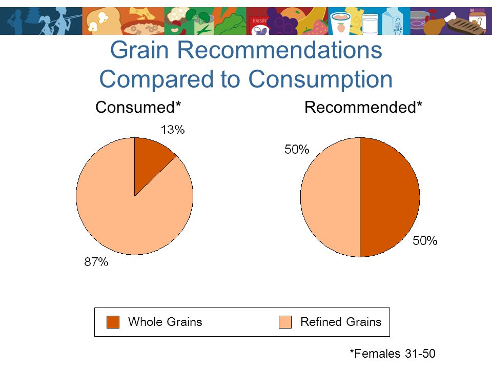 Grain Recommendations Compared to Consumption Consumed*Recommended* Whole GrainsRefined Grains *Females 31-50