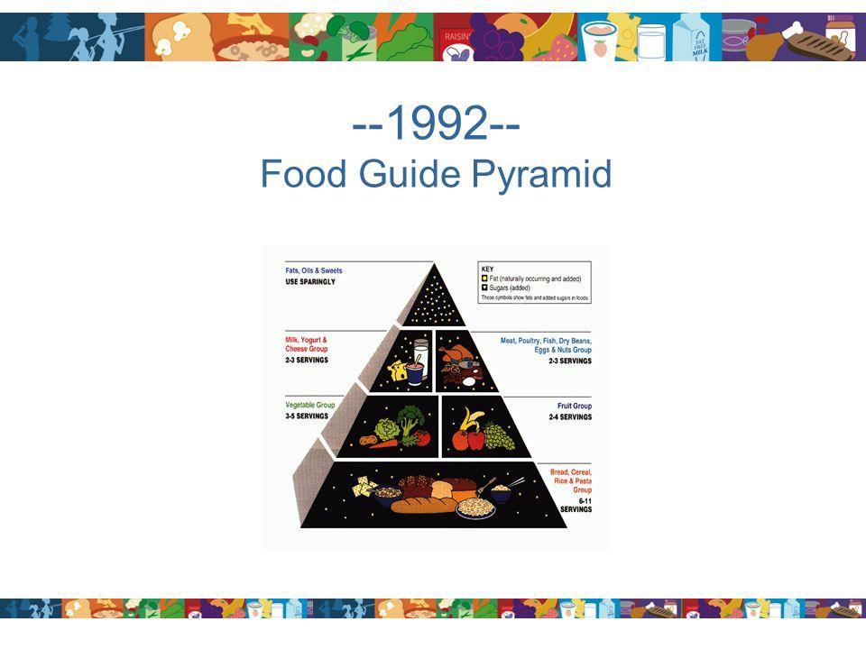 --1992-- Food Guide Pyramid