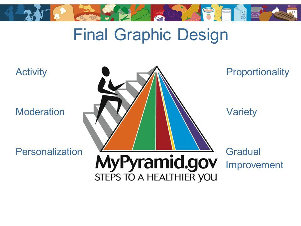 Final Graphic Design Activity Proportionality Moderation Variety Personalization Gradual Improvement