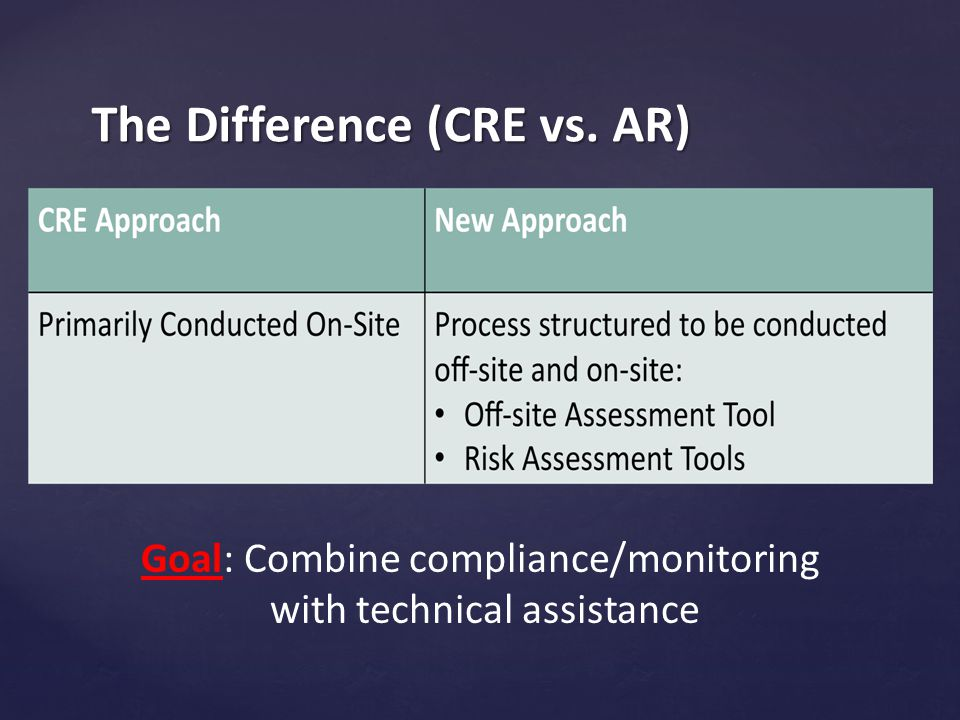 The Difference (CRE vs. AR) Goal: Combine compliance/monitoring with technical assistance