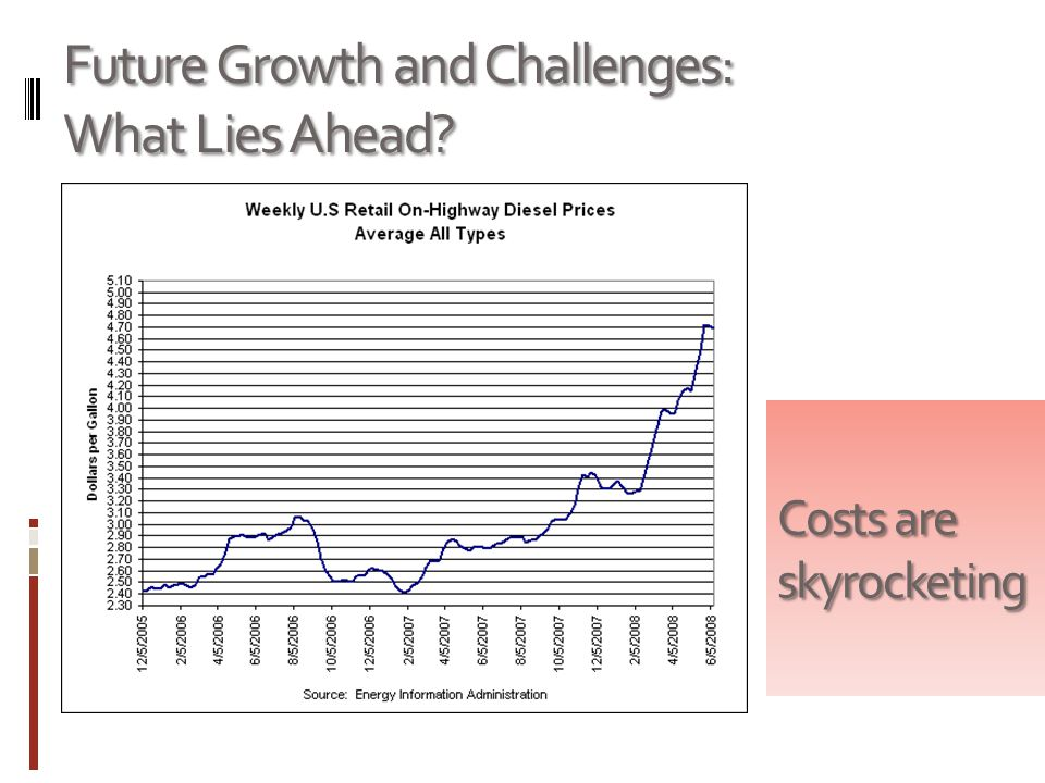 Future Growth and Challenges: What Lies Ahead? Costs are skyrocketing