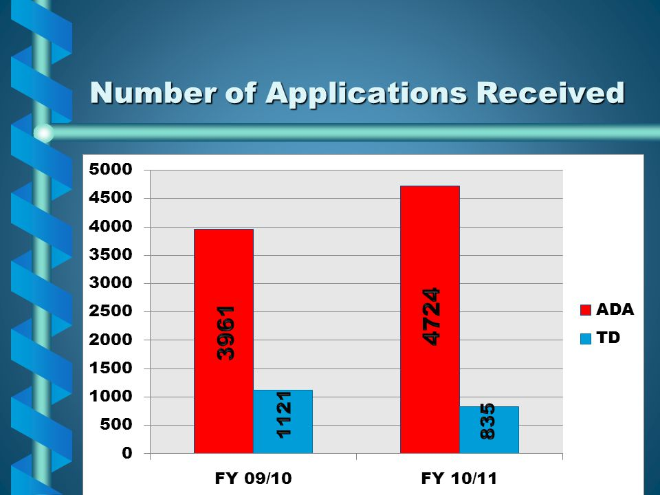 Number of Applications Received