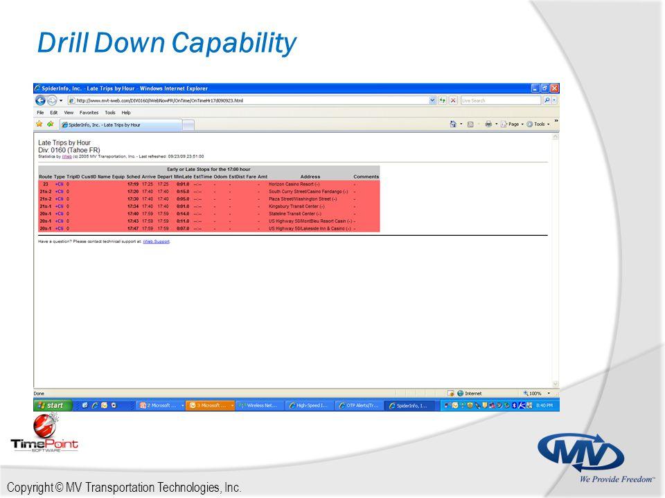 Drill Down Capability
