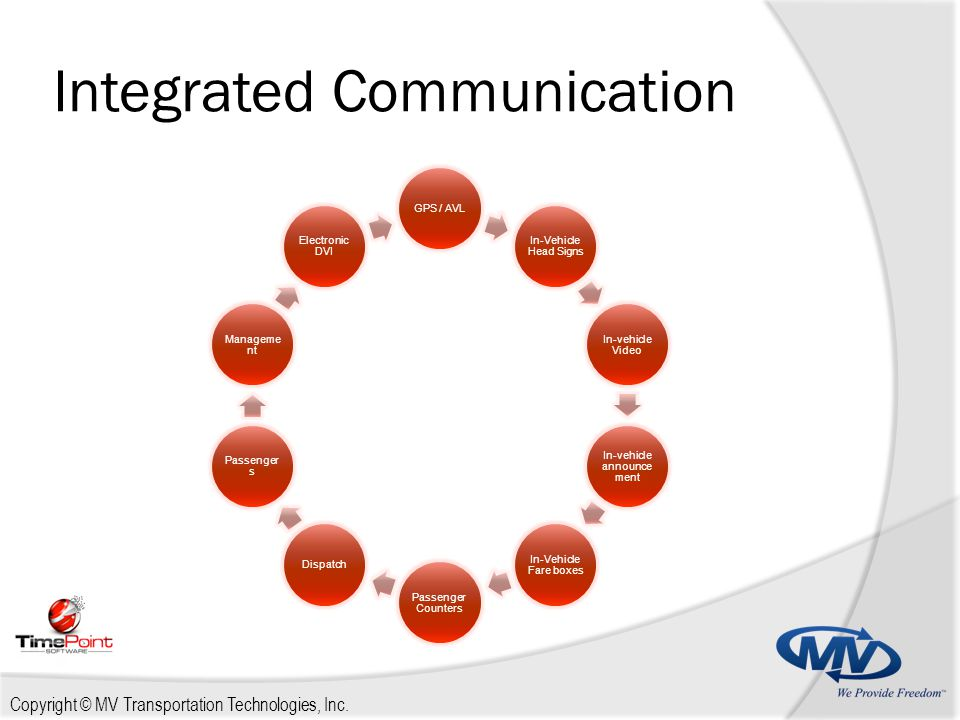 Copyright © MV Transportation Technologies, Inc. Integrated Communication GPS / AVL In-Vehicle Head Signs In-vehicle Video In-vehicle announce ment In