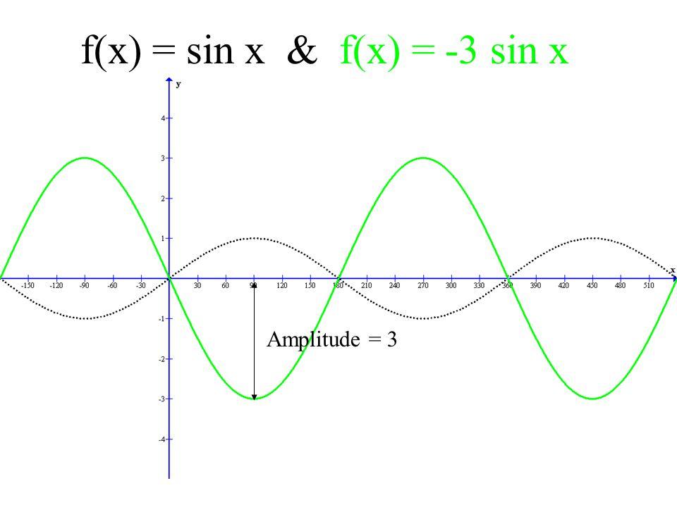 f(x) = sin x & f(x) = -3 sin x Amplitude = 3