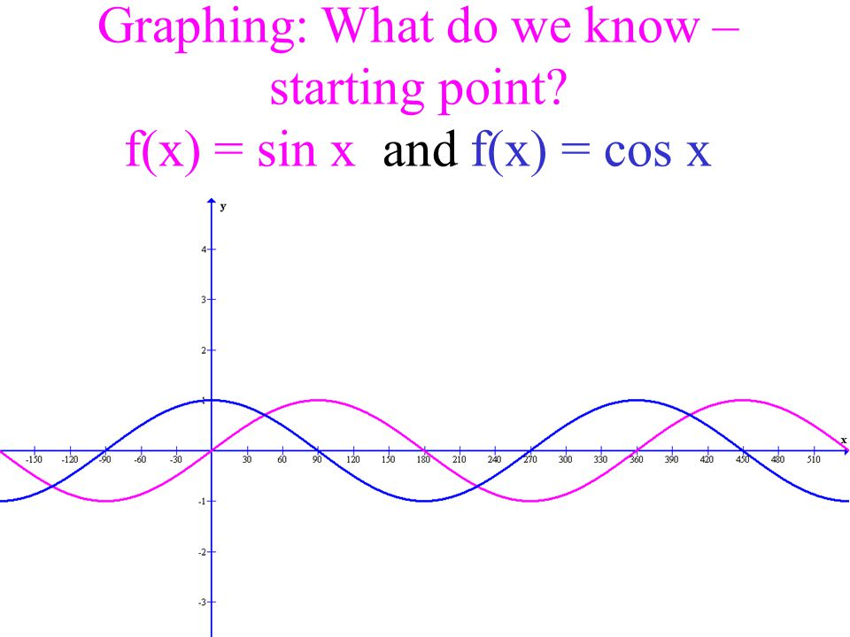 Graphing: What do we know – starting point? f(x) = sin x and f(x) = cos x