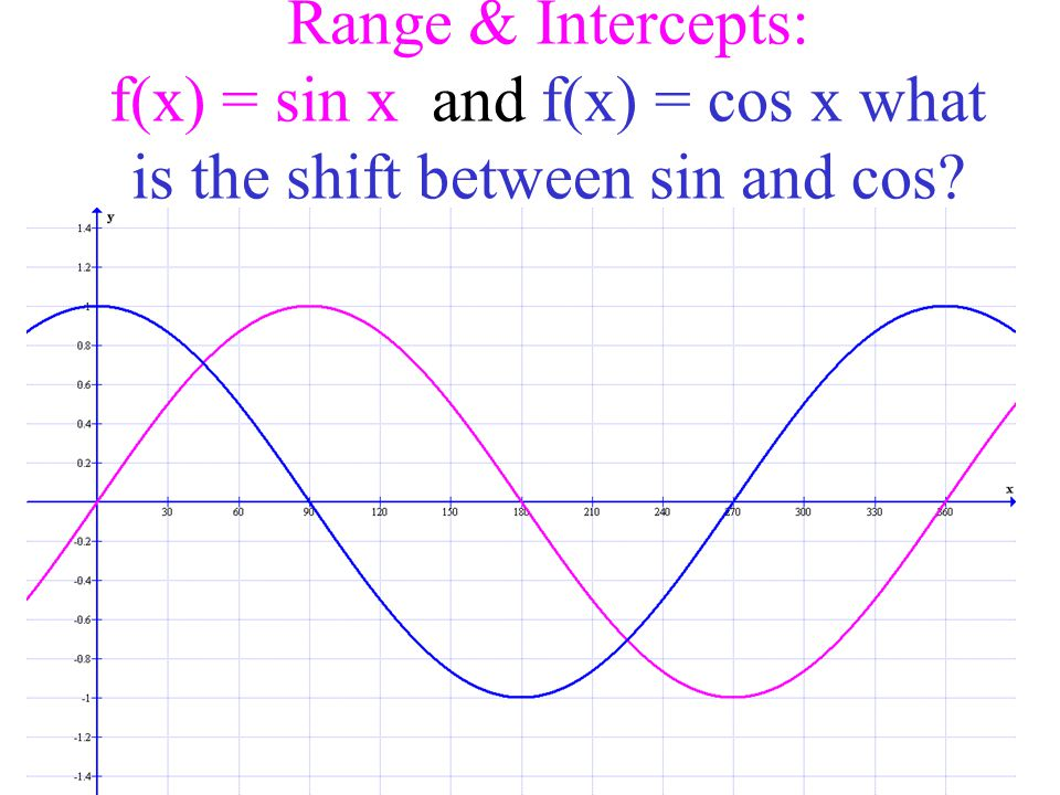 f(x) = sin x + 3 & f(x) = sin x – 2 So k shifts the curve up and down.