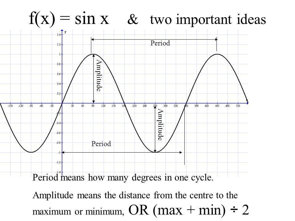 f(x) = sin x Period Period = 360º Amplitude = 1