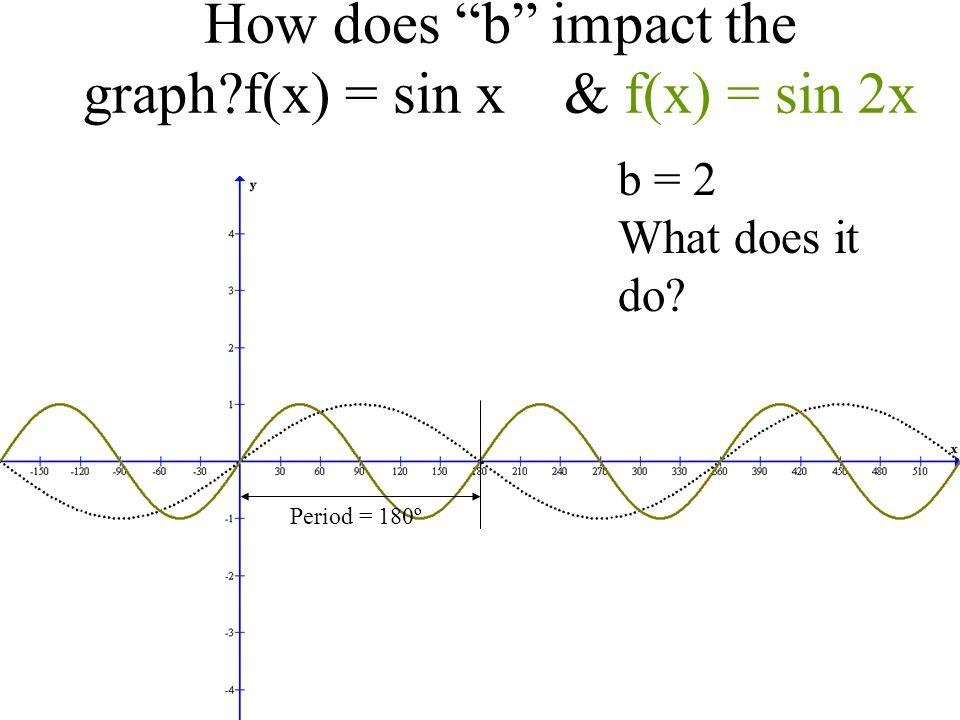 """How does """"b"""" impact the graph?f(x) = sin x & f(x) = sin 2x Period = 180º b = 2 What does it do?"""