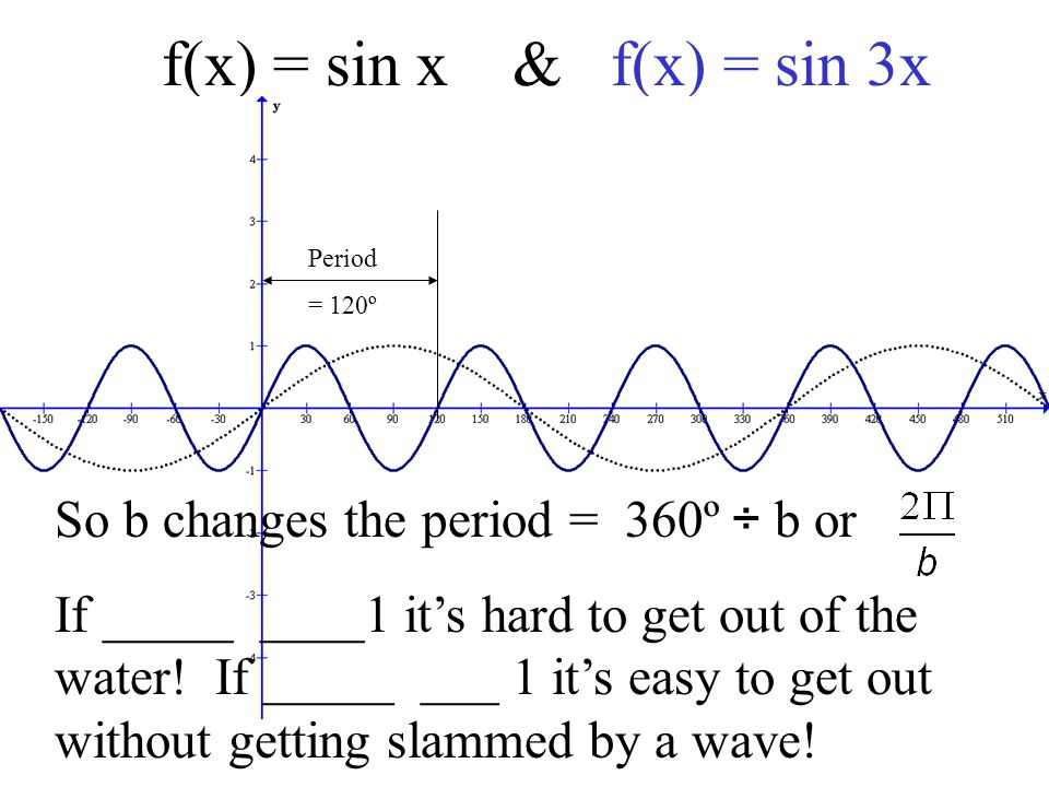 How does A impact the graph?f(x) = sin x & f(x) = -1 sin x Is the y intercept the same.