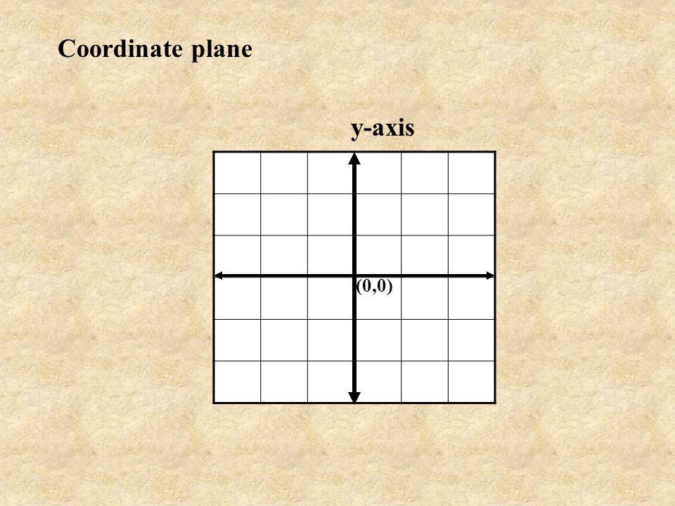 y-axis (0,0) Coordinate plane