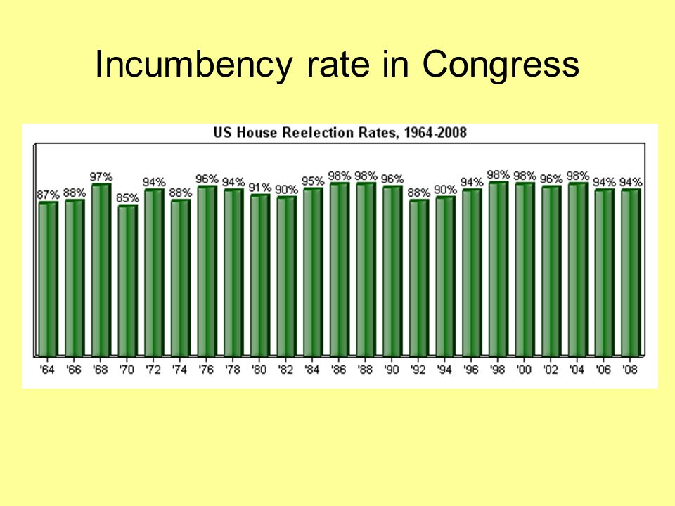 Incumbency rate in Congress