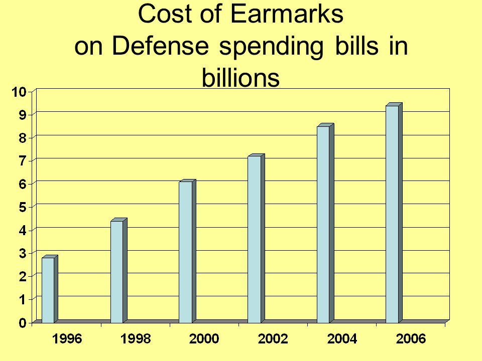Cost of Earmarks on Defense spending bills in billions