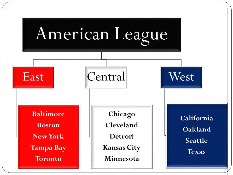 American League East Central West