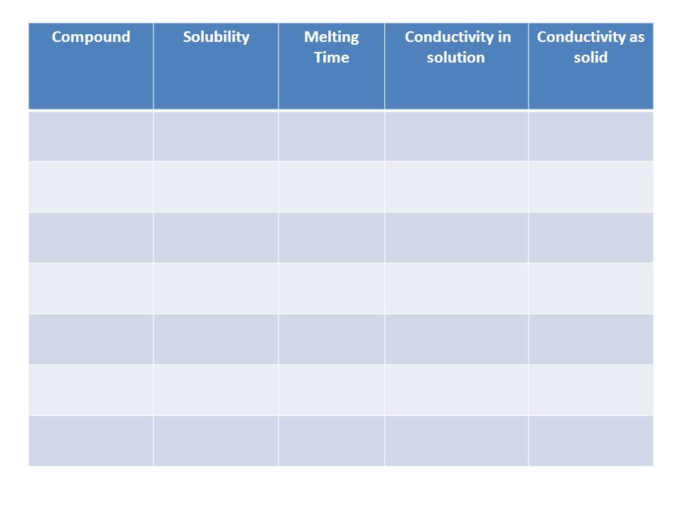 CompoundSolubilityMelting Time Conductivity in solution Conductivity as solid