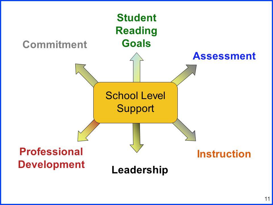 11 School Level Support Student Reading Goals Assessment Instruction Leadership Professional Development Commitment
