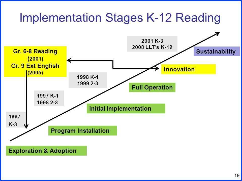 19 Implementation Stages K-12 Reading Exploration & Adoption Program Installation Full Operation Initial Implementation Innovation Sustainability 1997 K-3 1997 K-1 1998 2-3 1998 K-1 1999 2-3 Gr.