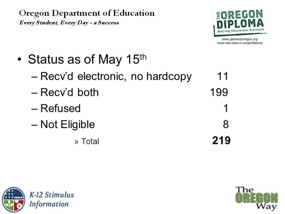 Status as of May 15 th –Recv'd electronic, no hardcopy11 –Recv'd both 199 –Refused 1 –Not Eligible 8 »Total 219