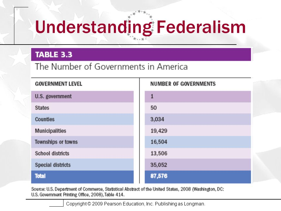 Copyright © 2009 Pearson Education, Inc. Publishing as Longman. Understanding Federalism