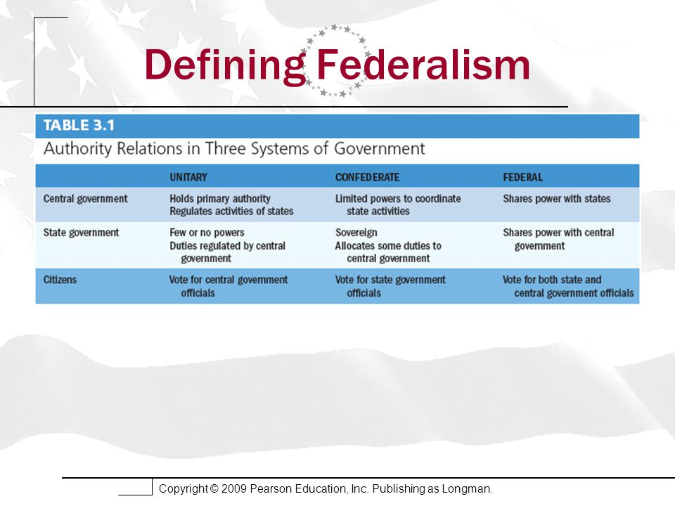 Copyright © 2009 Pearson Education, Inc. Publishing as Longman. Defining Federalism