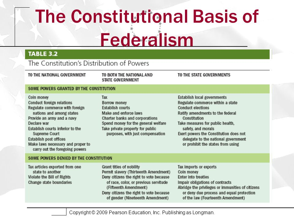 Copyright © 2009 Pearson Education, Inc. Publishing as Longman. The Constitutional Basis of Federalism