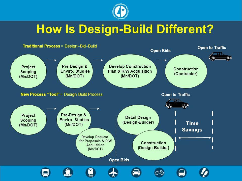How Is Design-Build Different? Project Scoping (Mn/DOT) Develop Construction Plan & R/W Acquisition (Mn/DOT) Pre-Design & Enviro. Studies (Mn/DOT) Con