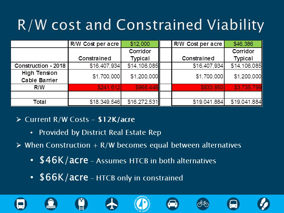  Current R/W Costs - $12K/acre Provided by District Real Estate Rep  When Construction + R/W becomes equal between alternatives $46K/acre – Assumes HTCB in both alternatives $66K/acre – HTCB only in constrained