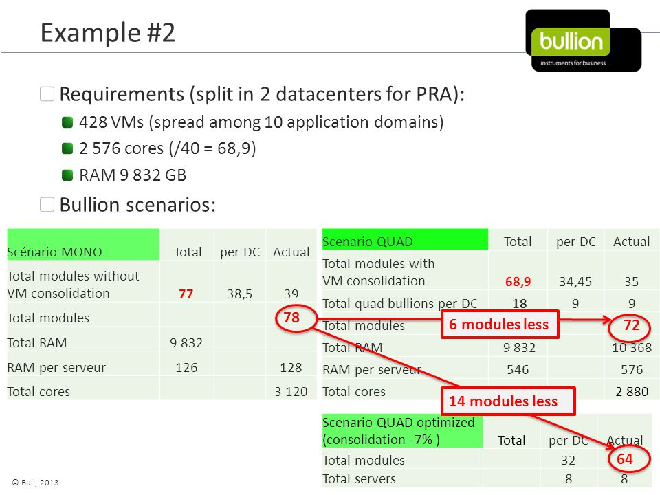 35 © Bull, 2013 BTSA Feb. 2013 Example #2 Requirements (split in 2 datacenters for PRA): 428 VMs (spread among 10 application domains) 2 576 cores (/4