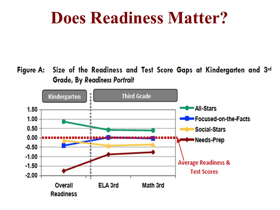 Does Readiness Matter?