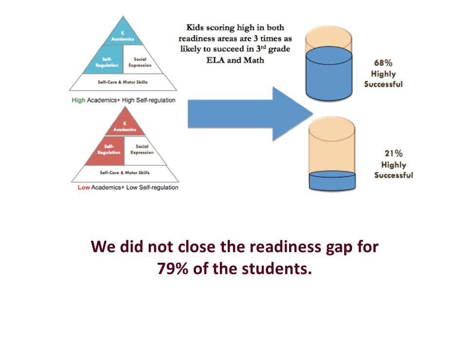 We did not close the readiness gap for 79% of the students.