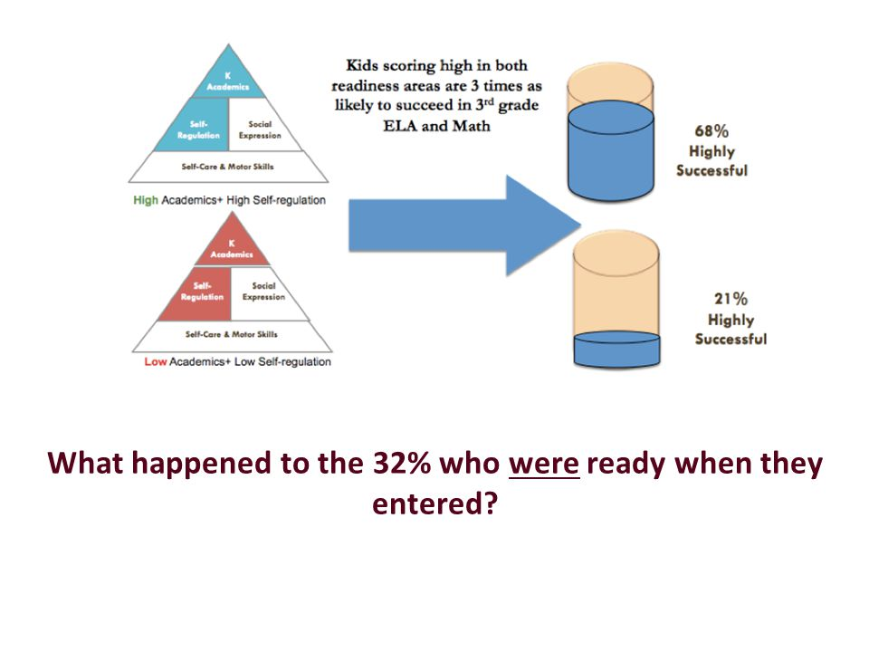 What happened to the 32% who were ready when they entered?