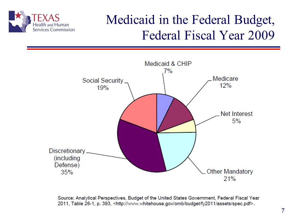 8 Medicaid State Plans: State & Federal Program State Plans = agreements with federal government on: Eligibility Services Program administration Financial administration Other program requirements State Plan Amendments (SPA) = requests to CMS to change: Optional services provided, or Manner benefits are offered.
