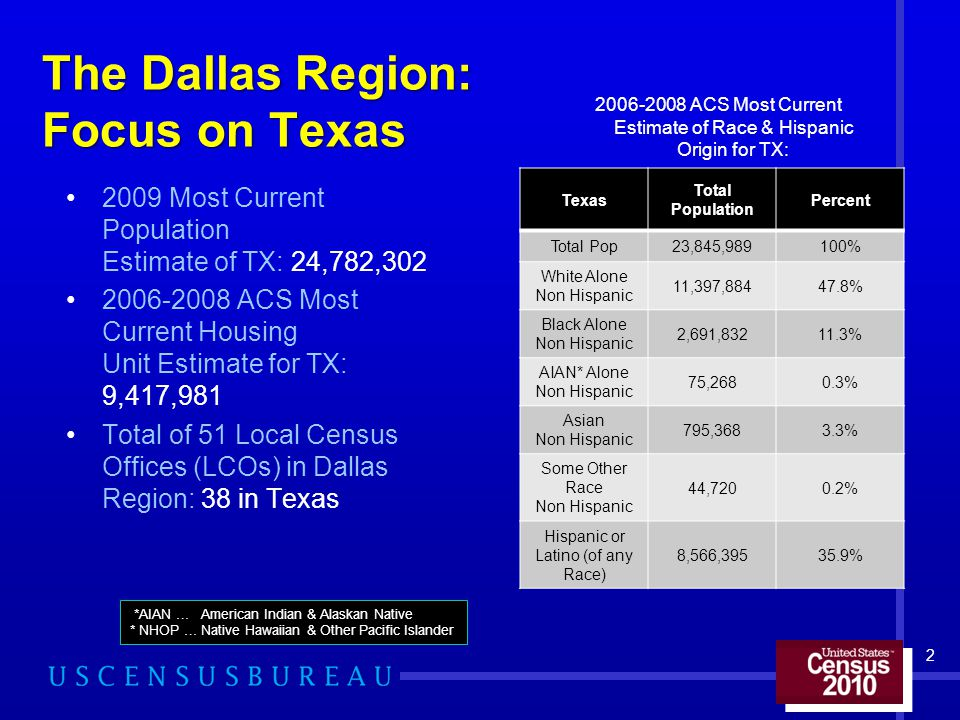 The Dallas Region: Focus on Texas 2009 Most Current Population Estimate of TX: 24,782,302 2006-2008 ACS Most Current Housing Unit Estimate for TX: 9,417,981 Total of 51 Local Census Offices (LCOs) in Dallas Region: 38 in Texas 2006-2008 ACS Most Current Estimate of Race & Hispanic Origin for TX: 2 Texas Total Population Percent Total Pop23,845,989100% White Alone Non Hispanic 11,397,88447.8% Black Alone Non Hispanic 2,691,83211.3% AIAN* Alone Non Hispanic 75,2680.3% Asian Non Hispanic 795,3683.3% Some Other Race Non Hispanic 44,7200.2% Hispanic or Latino (of any Race) 8,566,39535.9% *AIAN … American Indian & Alaskan Native * NHOP … Native Hawaiian & Other Pacific Islander
