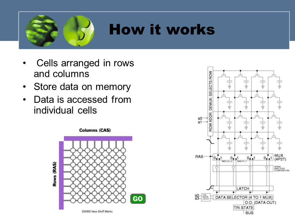 How it works Cells arranged in rows and columns Store data on memory Data is accessed from individual cells