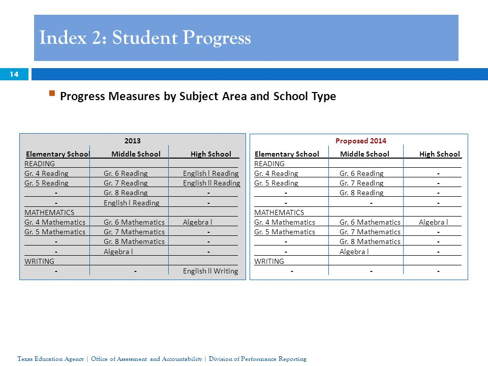14 Index 2: Student Progress  Progress Measures by Subject Area and School Type 2013 Elementary SchoolMiddle SchoolHigh School READING Gr.