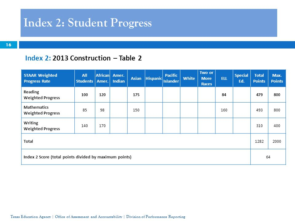 STAAR Weighted Progress Rate All Students African Amer.