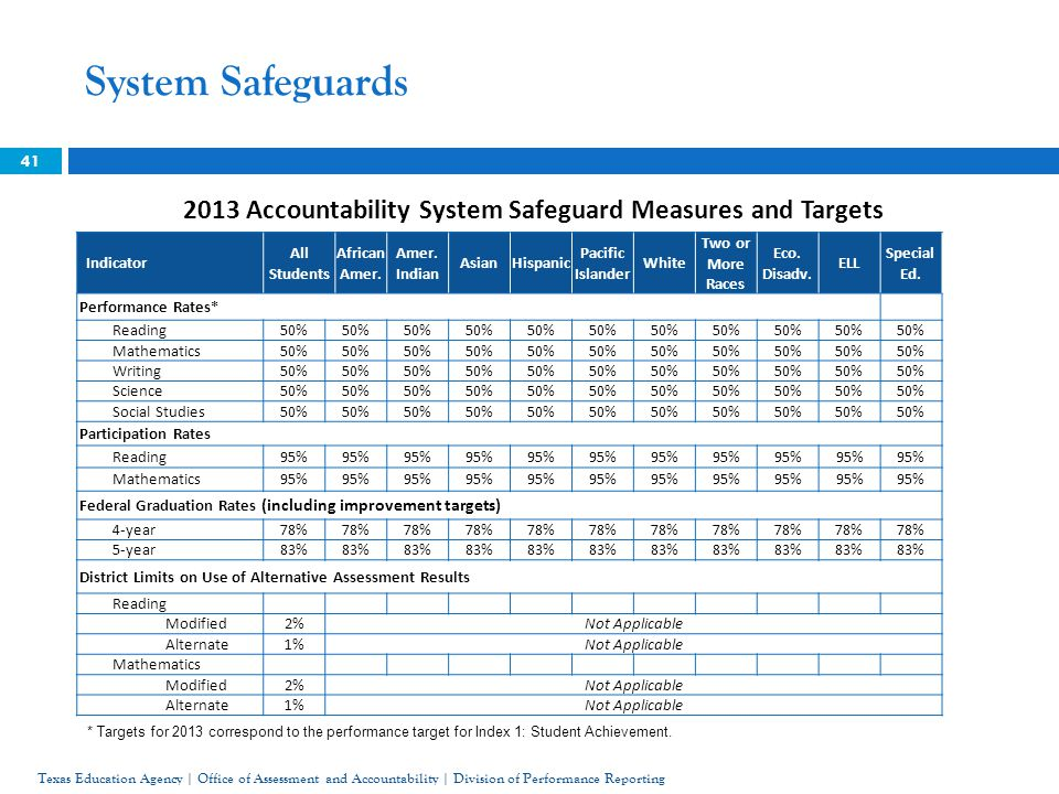 41 2013 Accountability System Safeguard Measures and Targets System Safeguards * Targets for 2013 correspond to the performance target for Index 1: St