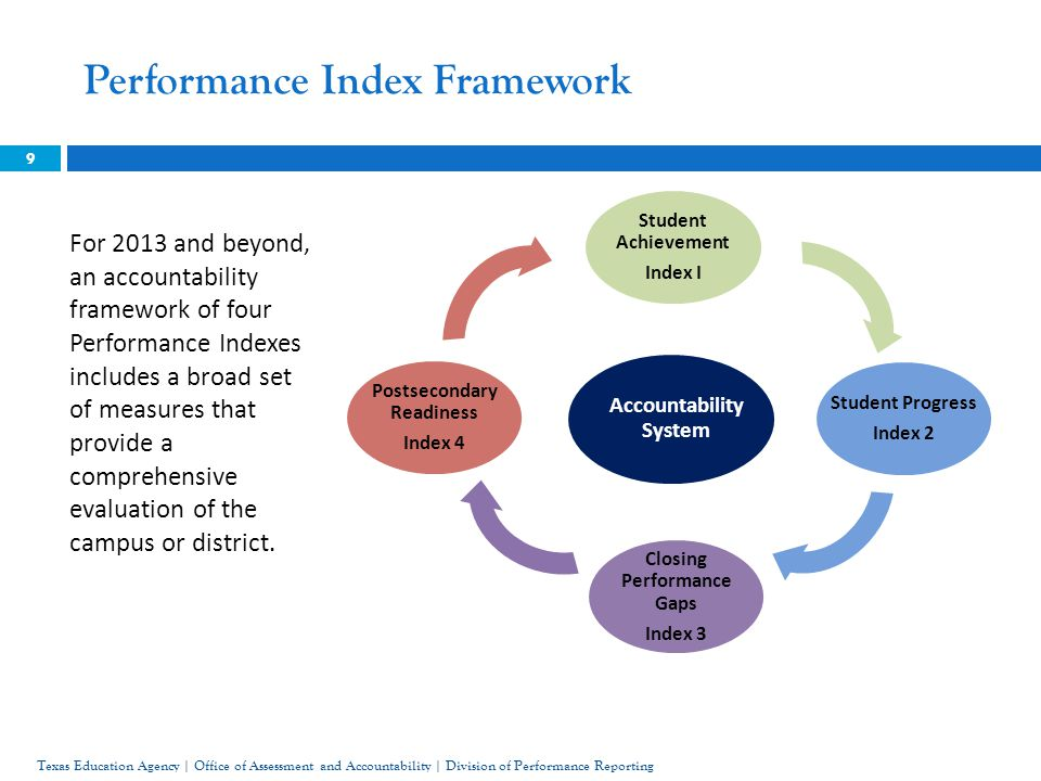 Performance Index Framework 9 For 2013 and beyond, an accountability framework of four Performance Indexes includes a broad set of measures that provide a comprehensive evaluation of the campus or district.