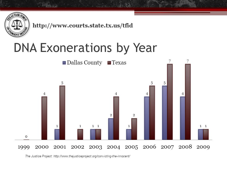 http://www.courts.state.tx.us/tfid DNA Exonerations by Year The Justice Project: http://www.thejusticeproject.org/convicting-the-innocent/