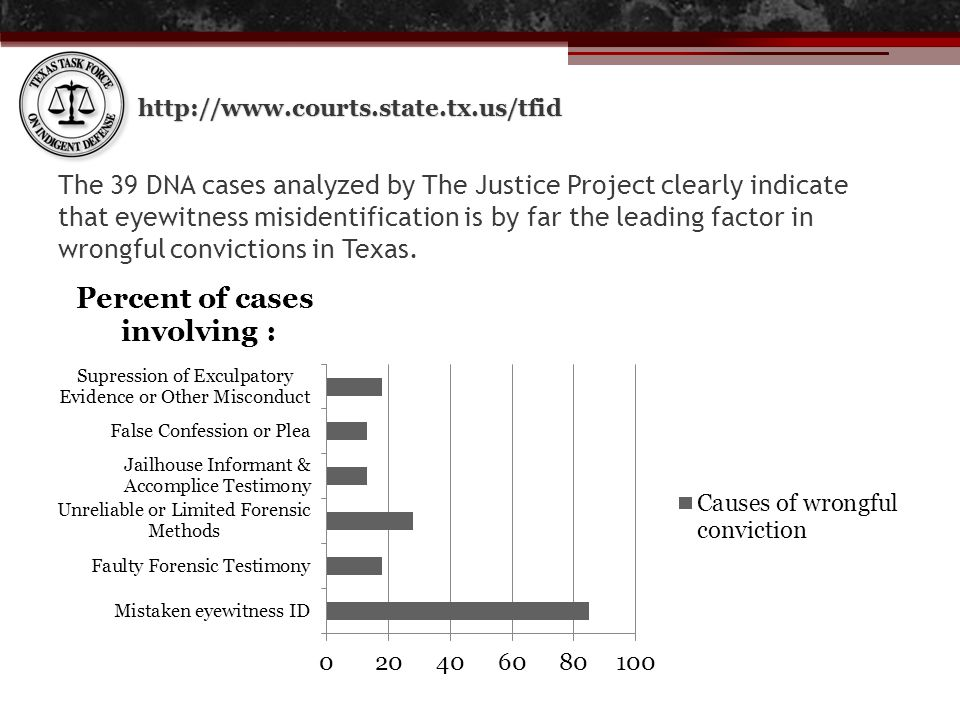 http://www.courts.state.tx.us/tfid The 39 DNA cases analyzed by The Justice Project clearly indicate that eyewitness misidentification is by far the l