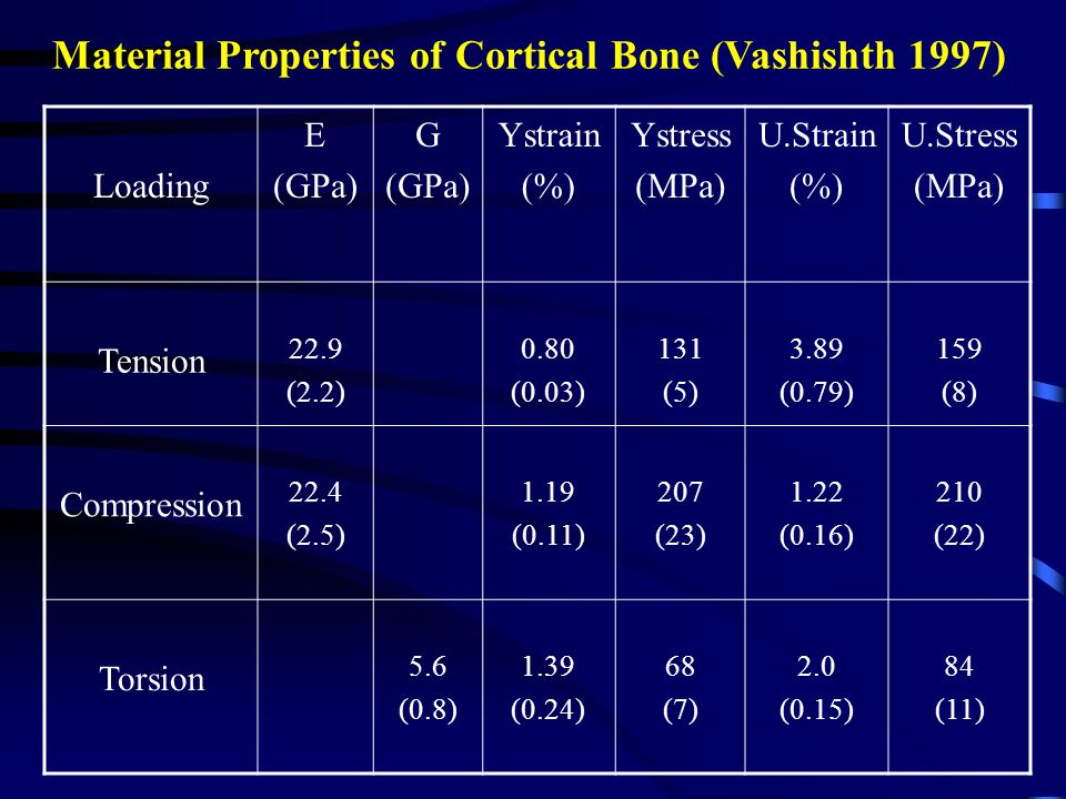 Material Properties of Cortical Bone (Vashishth 1997) Loading E (GPa) G (GPa) Ystrain (%) Ystress (MPa) U.Strain (%) U.Stress (MPa) Tension 22.9 (2.2) 0.80 (0.03) 131 (5) 3.89 (0.79) 159 (8) Compression 22.4 (2.5) 1.19 (0.11) 207 (23) 1.22 (0.16) 210 (22) Torsion 5.6 (0.8) 1.39 (0.24) 68 (7) 2.0 (0.15) 84 (11)