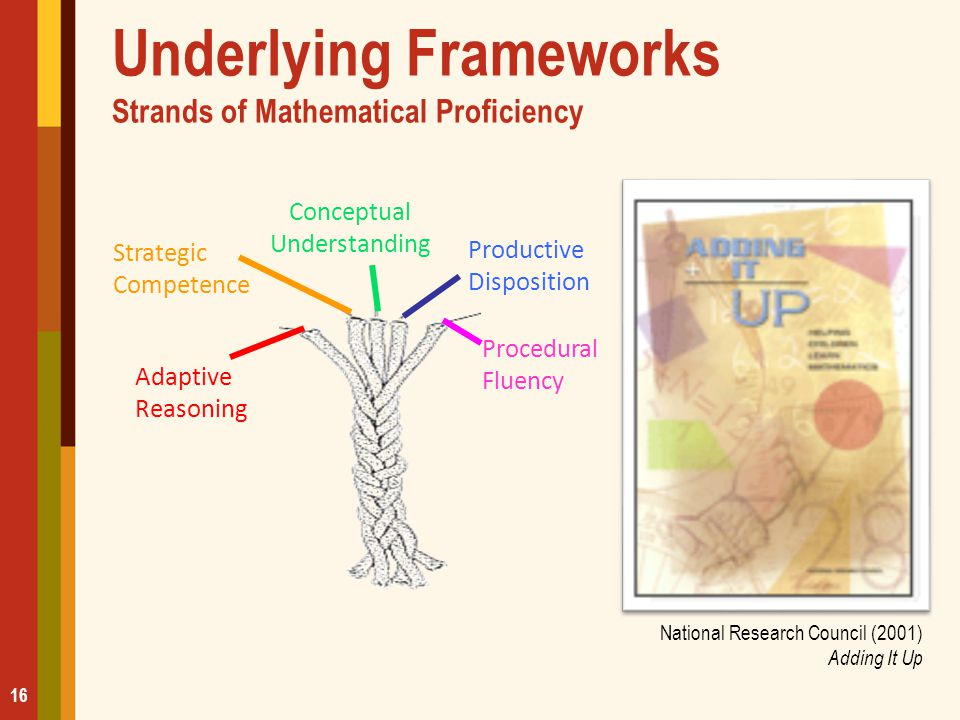 Underlying Frameworks Strands of Mathematical Proficiency National Research Council (2001) Adding It Up Strategic Competence Adaptive Reasoning Concep