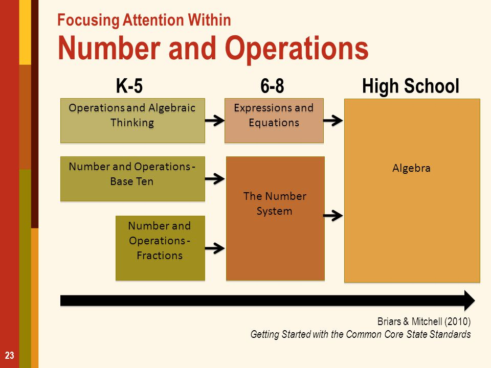 Focusing Attention Within Number and Operations Briars & Mitchell (2010) Getting Started with the Common Core State Standards Operations and Algebraic