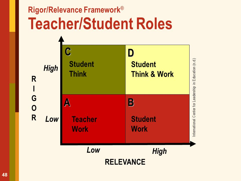 Rigor/Relevance Framework ® Teacher/Student Roles 48 Student ThinkCBA D Student Think & Work Teacher Work Student Work RELEVANCE Low High RIGORRIGOR L